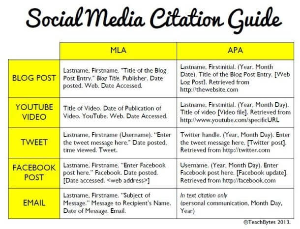 how to cite a blog in apa format