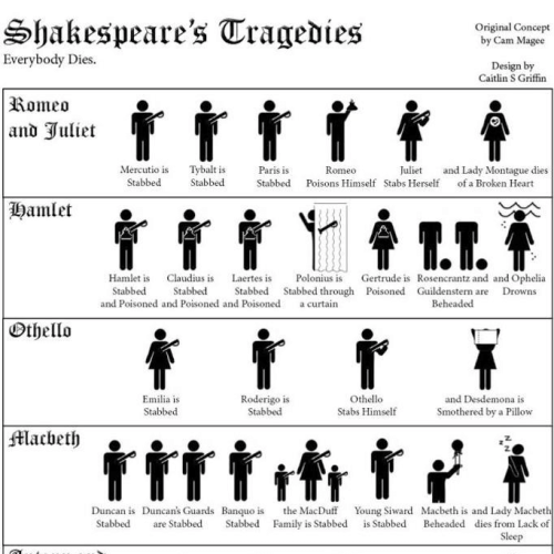 The Fatal Flaws of Shakespeare's Most Famous Tragic Characters