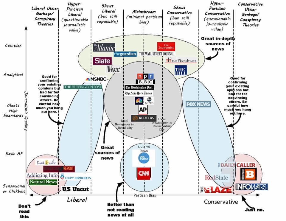 Vanessa Otero's  Complex vs. Clickbait, Liberal vs. Conservative Media Chart