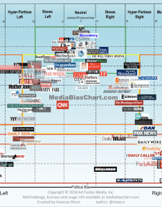 Vanessa otero   updated media bias chart liberal mainstream conservative facts analysis opinion propaganda fake news also rh jerztonhill