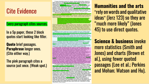 "Every paragraph cites sources. In a 5p paper, these 2 block quotes start looking like filler. Quote brief passages. Paraphrase longer ones. (Cite either way.) The pink paragraph cites a source just once. (Weak spot.) Humanities and the arts ""rely on words and qualitative ideas"" (Jerz 123) so they are ""much more likely"" (Jones 45) to use direct quotes. Science & business invoke more statistics (Smith and Jones) and charts (Brown et al.), using fewer quoted passages (Lee et al.; Perkins and Mohan; Watson and Hu)."