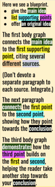 Here we see a blueprint. give the main idea list supporting points offer an original idea The first body graph connects the main idea to the first supporting point, citing several different sources. (Don't devote a separate paragraph to each source. Integrate.) The next paragraph connects the first point to the second point, showing how they point towards the conclusion. The third body graph demonstrates how the third point builds on the first and second, helping the reader take another step towards your conclusion.