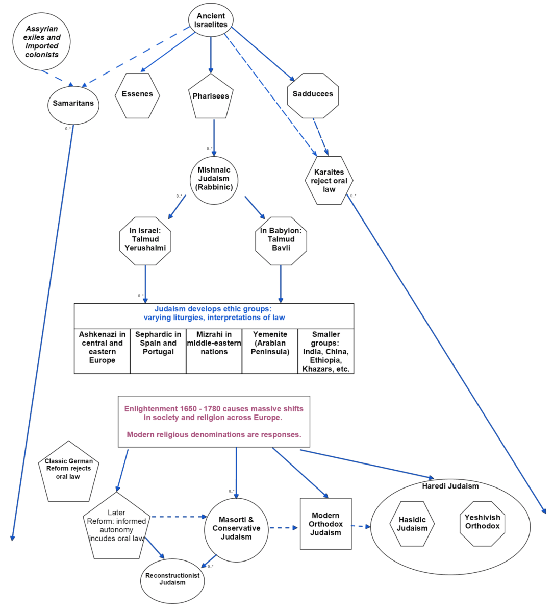 hight resolution of the judaism family tree created by robert kaiser from merrimack valley havurah