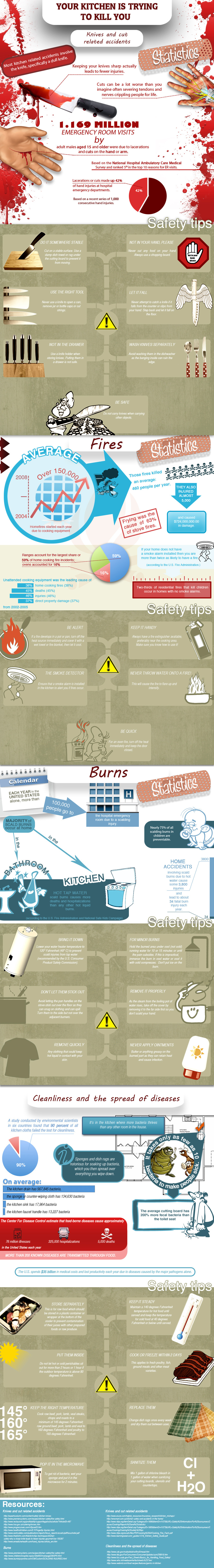 Your Kitchen Is Trying To Kill You An Infographic  Foodiggity