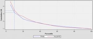Model Evaluation: Explaining the Cumulative Lift Chart