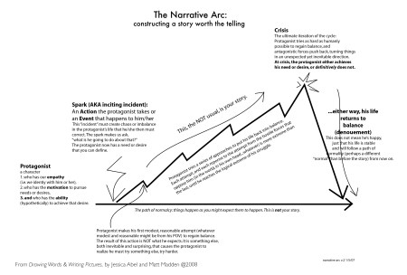 narrative-arc-chart