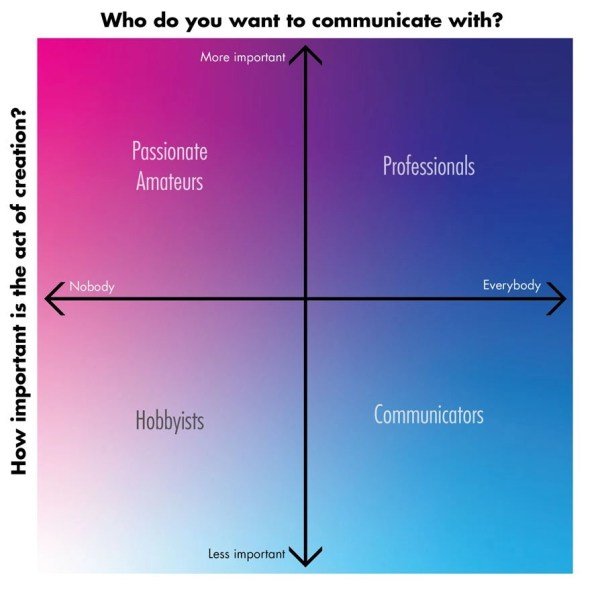the creation-communication matrix