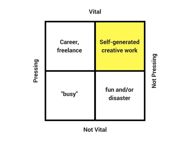 Pressing-Vital Decision Matrix depicting self-generated creative work in Quadrant 2 (Q2) for the story: How to escape panic mode and embrace your life-expanding projects.
