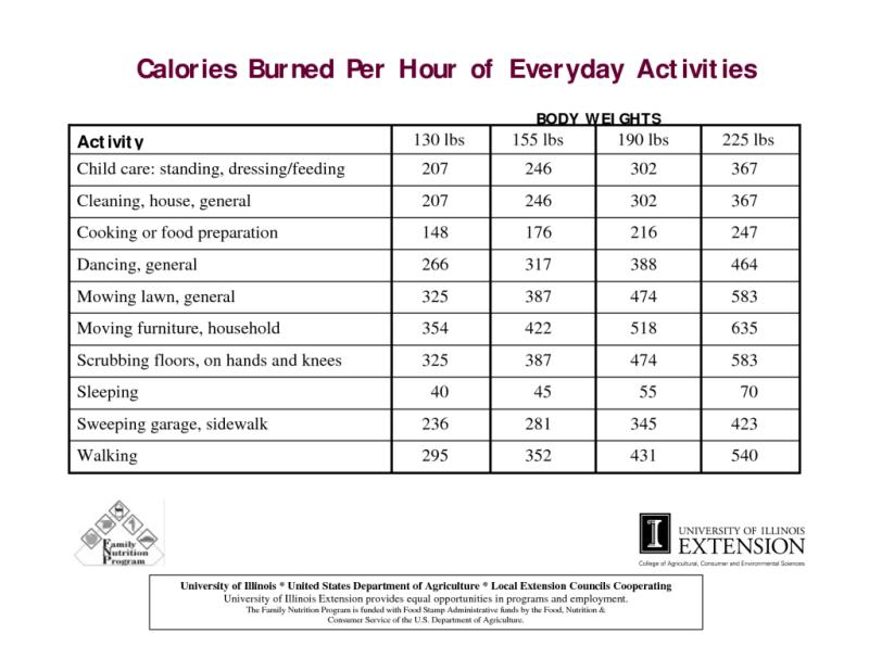 P90x3 Calories Burned Per Workout Workout