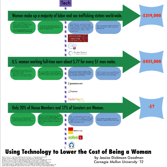 Lowering the Cost of Being a Women Using Technology