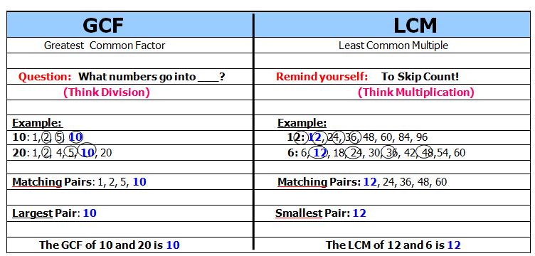 Lcm And Gcf Webquest (ns4)  6th Grade Math