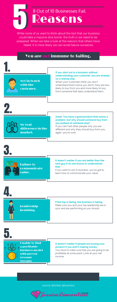 five reasons businesses fail infographic