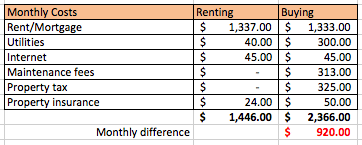 renting-vs-buying-monthly
