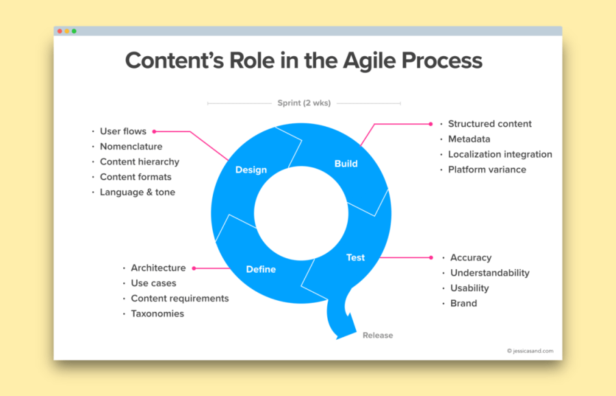 Flow diagram depicting the cyclical agile development process, calling out the places where content strategy comes into play during the define, design, build, and test phases.