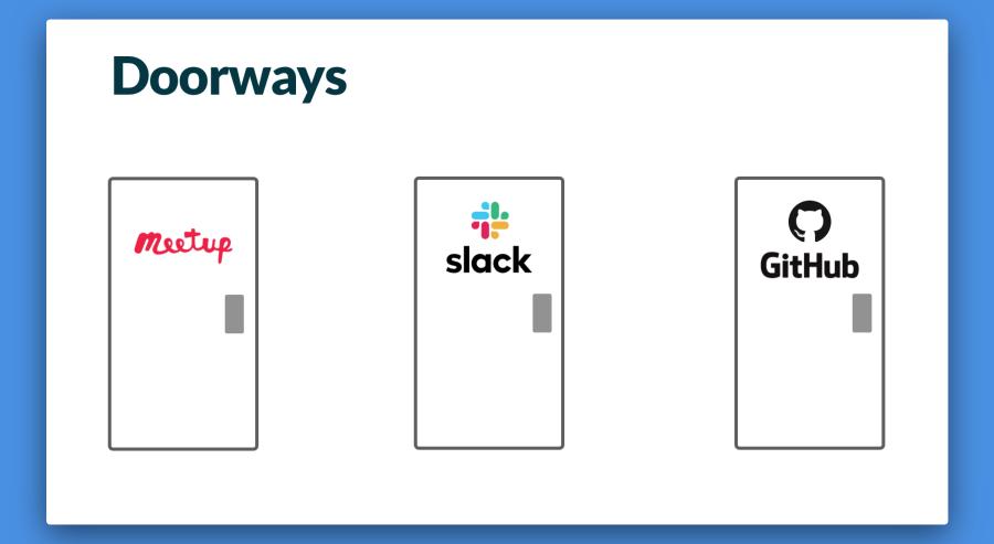 Three doors: door one is labeled with the Meetup logo, door two is Slack, and door three is GitHub.