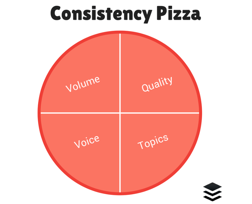 social media strategies_consistency