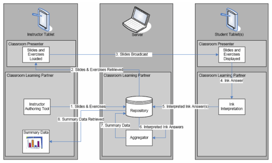Instructor authoring tool with powerpoint api jessie i chen diagram ccuart Images