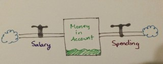 salary flows into the stock of money; spending flows out