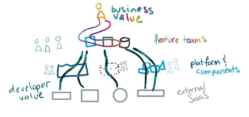 Feature teams at the top of the software are multicolored, with multiple components in their software. Under them are platform and component teams, each different. Under them are nice square boxes of external services. Business value flows through the top layer (feature teams), staying close to the business people. Developer value flows between the feature teams, through the internal teams, to external services and back.