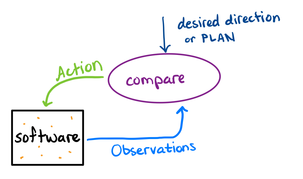 "Now the blue arrow goes into a purple ellipse labeled ""compare"", along with a new dark blue arrow labeled ""desired direction or PLAN"". The green ""action"" arrow goes from the ""compare"" ellipse to the software box."