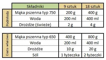 112 Bułki poznańskie (Piotr Kucharski) Tab składniki