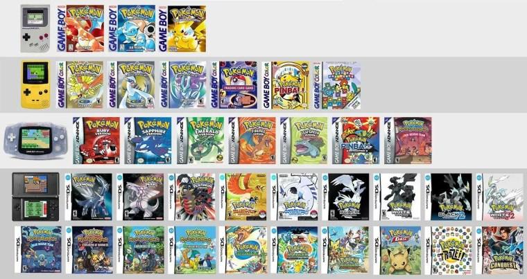Tous les jeux Pokémon depuis 1996