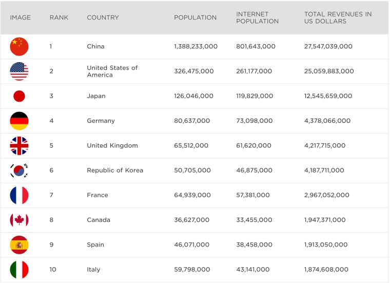 Les 10 pays à qui les jeux vidéo rapportent le plus !