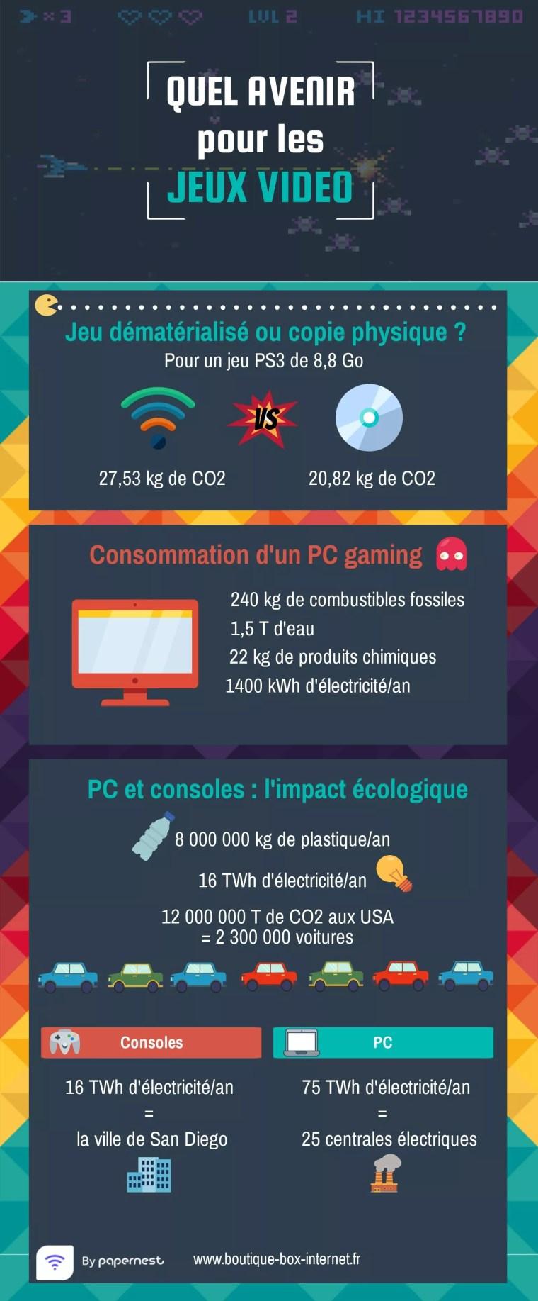 Dossier : l'impact environnemental du jeu vidéo