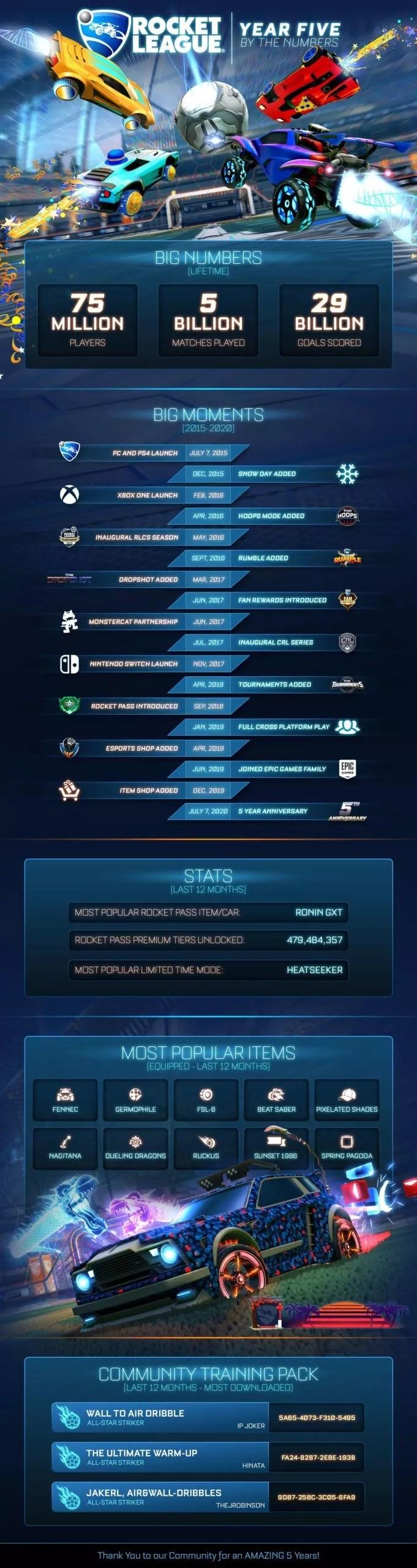 infographie 5ème anniversaire de Rocket League