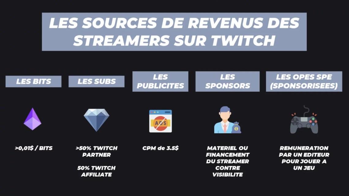 générer des revenus sur Twitch