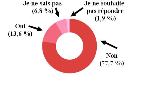 Résultats du sondage sur le féminisme