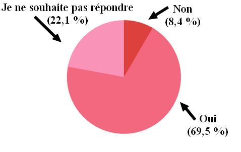 Résultats du sondage sur le féminisme Mélanie Domergue