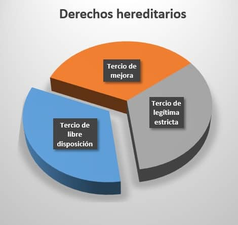Legitimas herencias