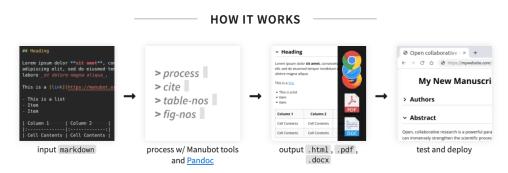 Funcionamiento de Manubot explicado en su página web
