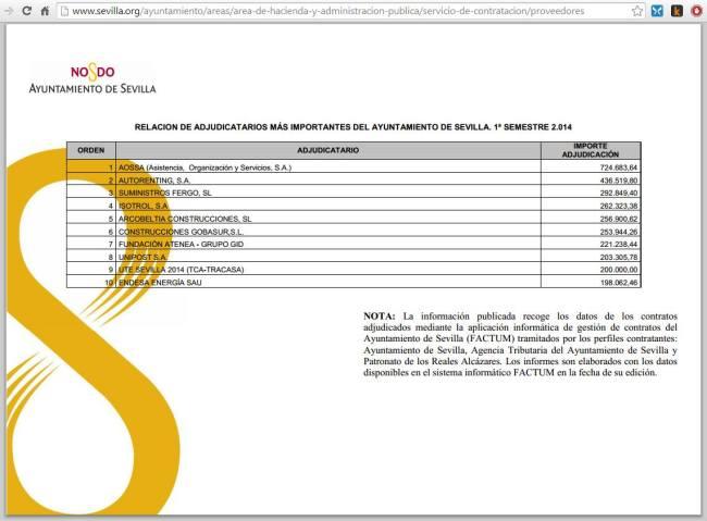 Lista de proveedores del Ayuntamiento de Sevilla entre enero y junio de 2014, en el portal de transparencia municipal