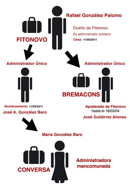 Relaciones societarias de Fitonovo, Conversa y Bremacons