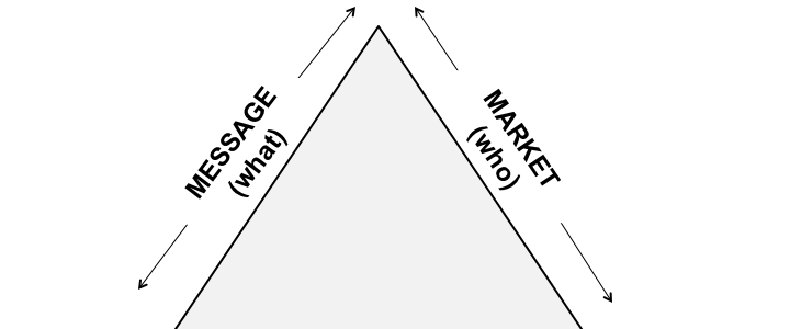 Marketing Results Triangle