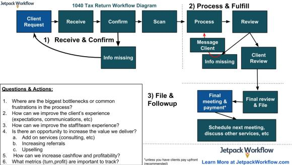 1040 Tax Return Workflow diagrams for accountants