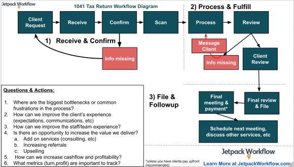 1041 Tax Return for Estates & Trusts Workflow Diagram for Accountants