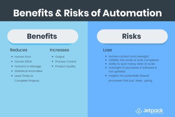 benefits & risks of automation comparison graphic