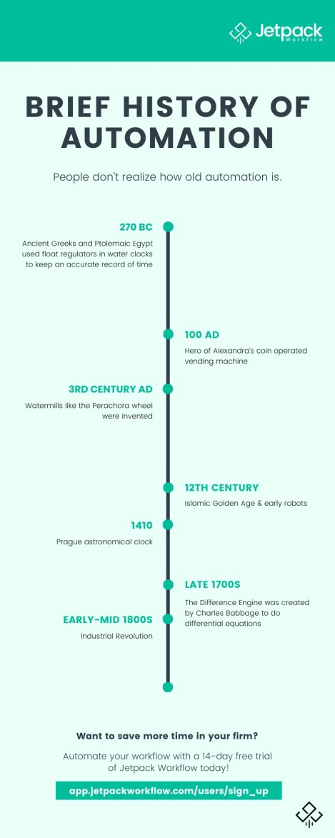 brief history of automation infographic