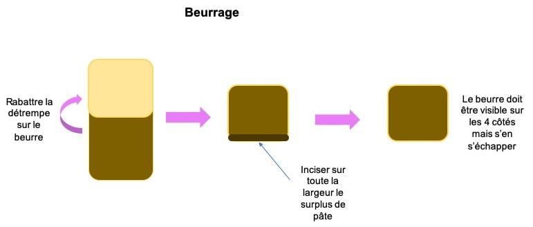 beurrage