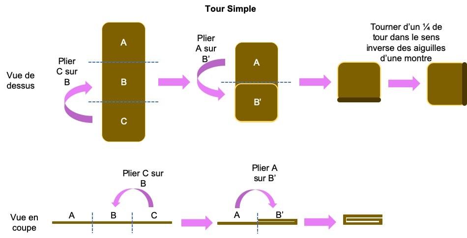 tour simple