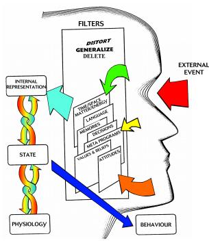 The NLP Communication Model