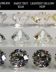 Diamonds sold for their color are labeled as  cfancy   and some can rival exceptional white in cost also diamond chart clarity grading  shapes rh jewelryinfoplace