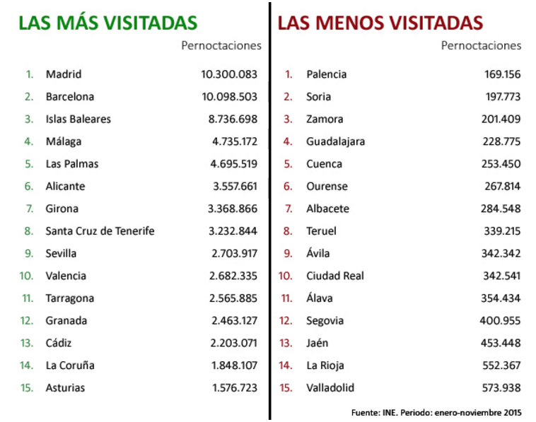 spain most visited.png