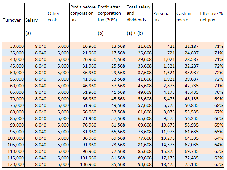 take home pay calculator table