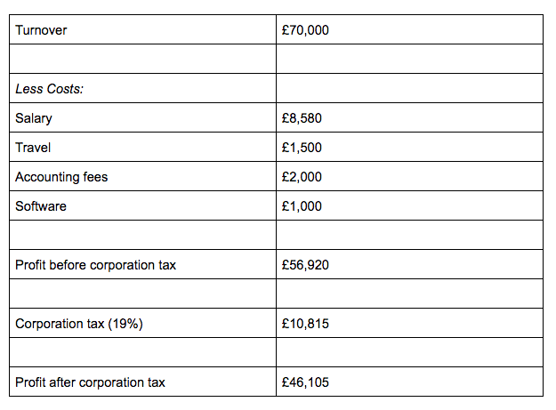 Corporation tax computation - example 1