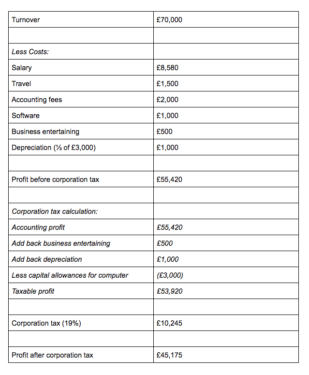 Corporation tax computation - example 3b