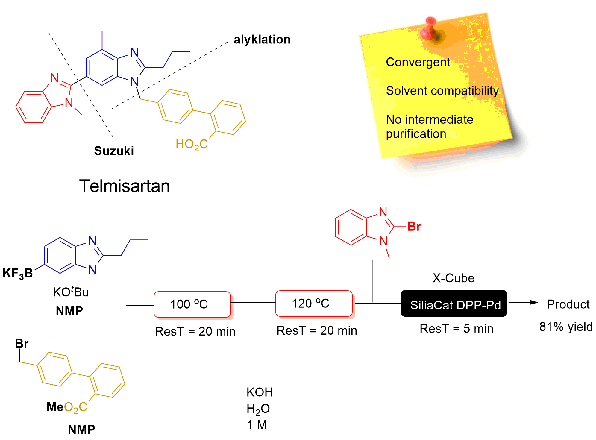 hight resolution of  university have reported an elegant three step convergent continuous flow process for the synthesis of telmisartan 1 in the journal of flow chemistry